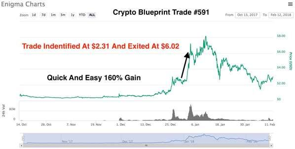 Crypto Blueprint e-cover
