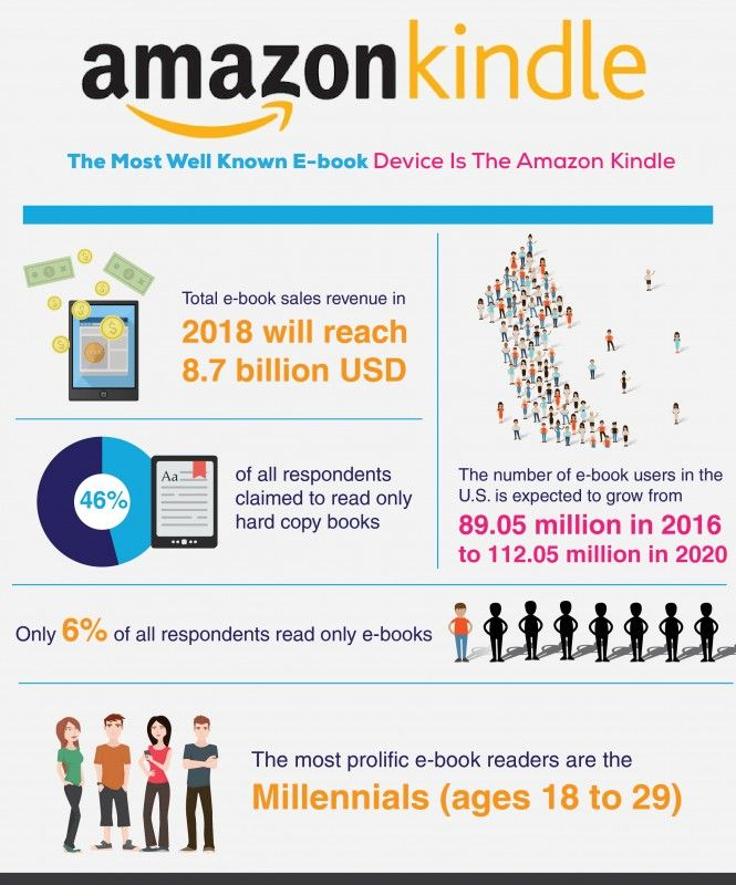 ebook infographic